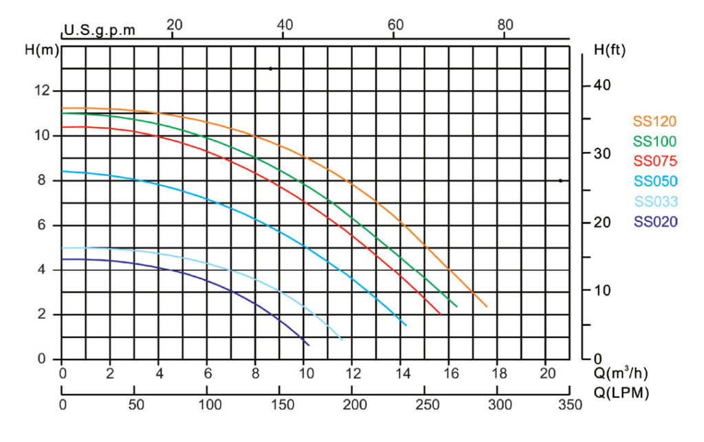 hydro-s-pool-pump-type-ss-performance-charts-3